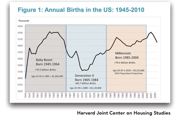 Annual births in the U.S.